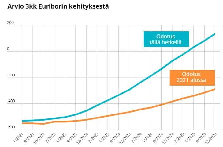euribor 3kk kehitys